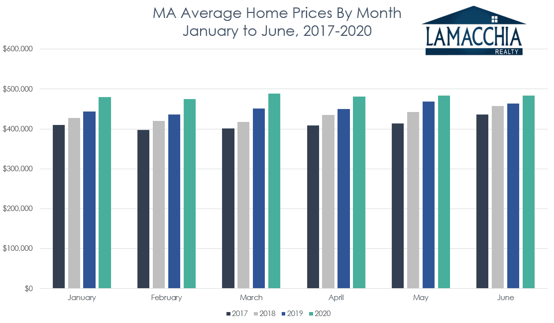 ma home sale prices by month